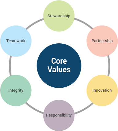 Keva - Team - Core Values